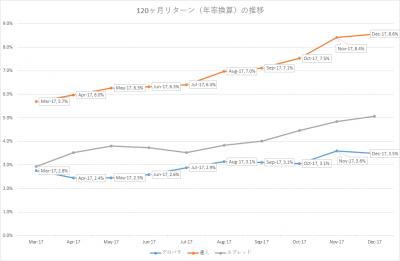 201712_セゾン・バンガード・グローバルバランスファンド_セゾン資産形成の達人ファンド_10年リターン(年率換算)