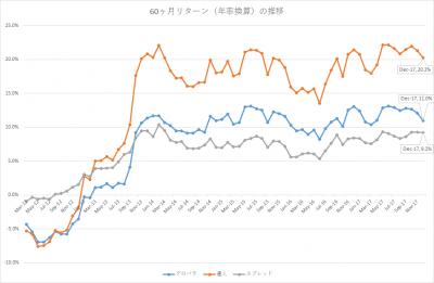 201712_セゾン・バンガード・グローバルバランスファンド_セゾン資産形成の達人ファンド_5年リターン(年率換算)