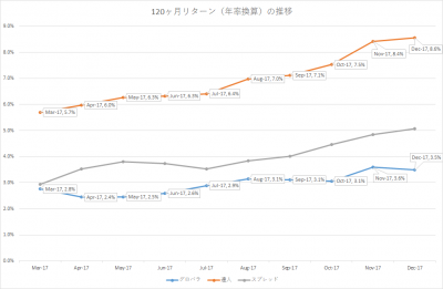 201712_セゾン・バンガード・グローバルバランスファンド_セゾン資産形成の達人ファンド_10年リターン(年率換算)_2