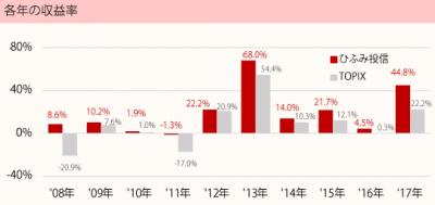 201712_ひふみ投信_TOPIX(配当込)_年収益率推移
