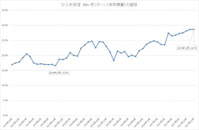 201712_ひふみ投信_5年リターン(年輪換算)_推移