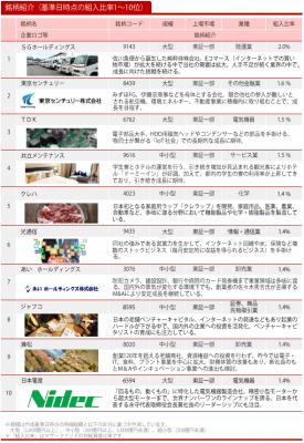 201712_ひふみ投信_ポートフォリオ