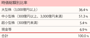 201712_ひふみ投信_ポートフォリオ_時価総額別比率