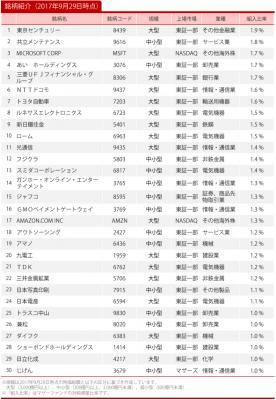 20170929_ひふみ投信_トップ30