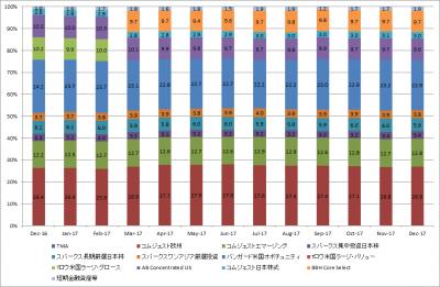 201712_セゾン資産形成の達人ファンド_サブファンド_組み入れ状況