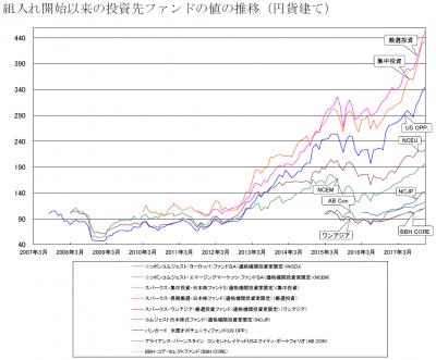 201712_セゾン資産形成の達人ファンド_サブファンド_基準価額推移
