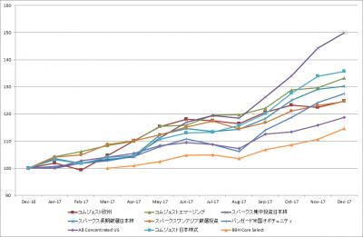 201712_セゾン資産形成の達人ファンド_サブファンド_基準価額_LTM