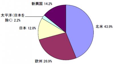201712_セゾン資産形成の達人ファンド_地域別構成比