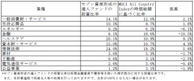 201712_セゾン資産形成の達人ファンド_業種別構成比