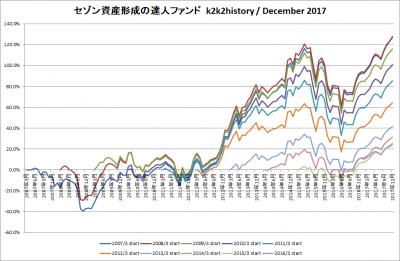 201712_セゾン資産形成の達人ファンド_k2k2history