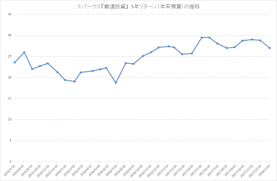 201712_スパークス_厳選投資_パフォーマンス(5年リターン)