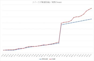 201712_スパークス_厳選投資_actual