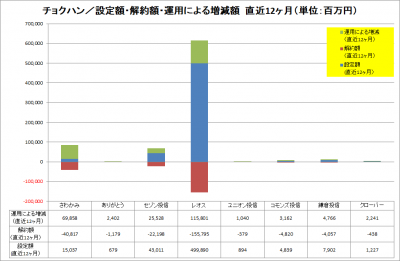 201712_チョクハン_設定解約運用増減_LTM