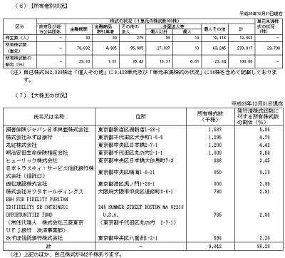 20161231_3302_帝国繊維_有価証券報告書_株主の状況