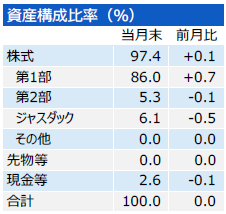 201712_三井住友・中小型株ファンド_構成比