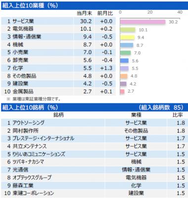 201712_三井住友・中小型株ファンド_ポートフォリオ