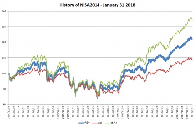 201801_NISA2014_history