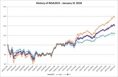 201801_NISA2015_history
