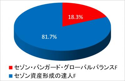 201801_NISATOTAL_元本