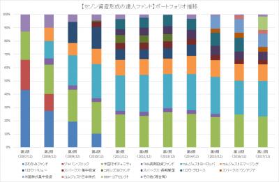 11th_セゾン資産形成の達人ファンド_ポートフォリオ推移