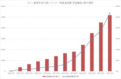 11th_セゾン資産形成の達人ファンド_純資産総額_受益権総口数