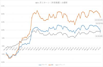 201801_セゾン・バンガード・グローバルバランスファンド_セゾン資産形成の達人ファンド_5年リターン(年率換算)