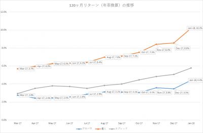 201801_セゾン・バンガード・グローバルバランスファンド_セゾン資産形成の達人ファンド_10年リターン(年率換算)