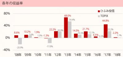 201801_ひふみ投信_TOPIX(配当込)_年収益率推移