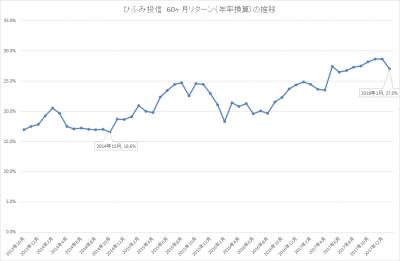 201801_ひふみ投信_5年リターン(年輪換算)_推移