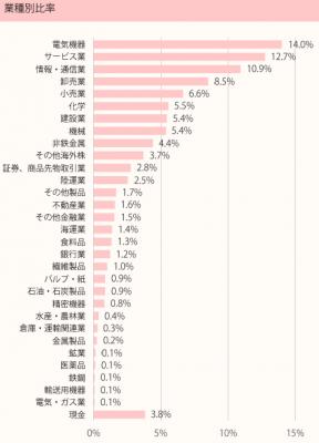 201801_ひふみ投信_ポートフォリオ_業種別比率