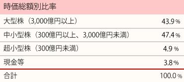 201801_ひふみ投信_ポートフォリオ_時価総額別比率