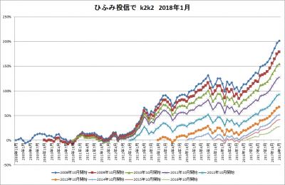 201801_ひふみ投信_k2k2history