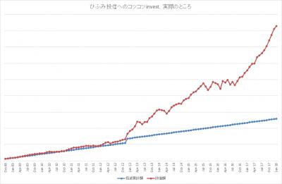201801_ひふみ投信_k2k2_actual