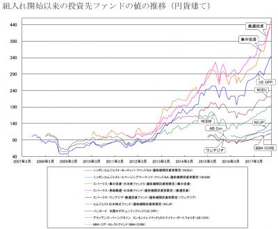 201801_セゾン資産形成の達人ファンド_サブファンド_基準価額推移