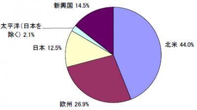 201801_セゾン資産形成の達人ファンド_地域別構成比