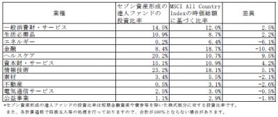 201801_セゾン資産形成の達人ファンド_業種別構成比