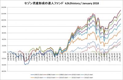 201801_セゾン資産形成の達人ファンド_k2k2history