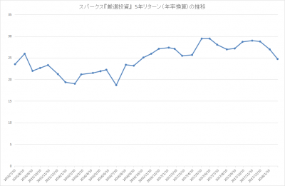 201801_スパークス_厳選投資_パフォーマンス(5年リターン)