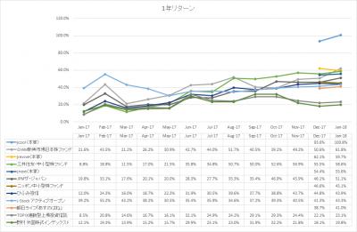 201801_パフォーマンス比較_アルファ_1年