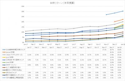 201801_パフォーマンス比較_アルファ_10年