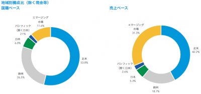 201801_キャピタル世界株式ファンド_地域構成比