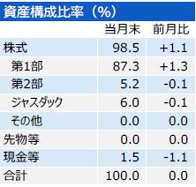 201801_三井住友・中小型株ファンド_構成比