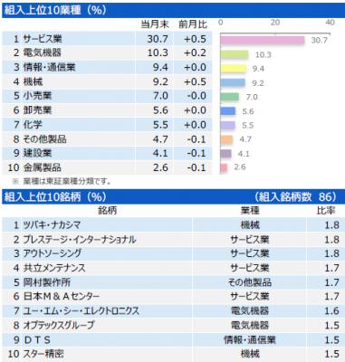 201801_三井住友・中小型株ファンド_ポートフォリオ