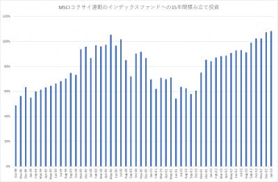 MSCIコクサイ_積み立て投資_15年_201801