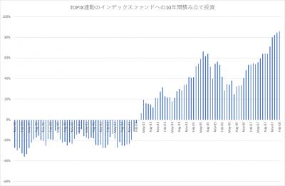 TOPIX_積み立て投資_10年_201801_since9811
