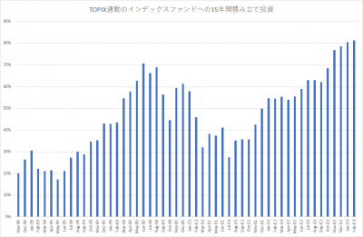 TOPIX_積み立て投資_15年_201801_since9811