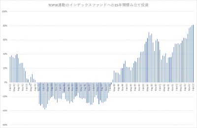 TOPIX_積み立て投資_15年_201801_since9202