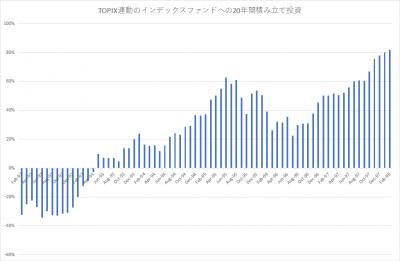 TOPIX_積み立て投資_20年_201801_since9202