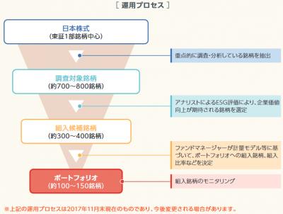 三井住友・日本株式ESGファンド_目論見書_運用プロセス