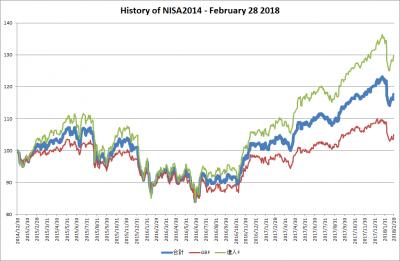 201802_NISA2014_history